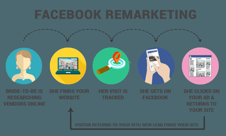 What is Facebook & Instagram ReMarketing / ReTargeting?